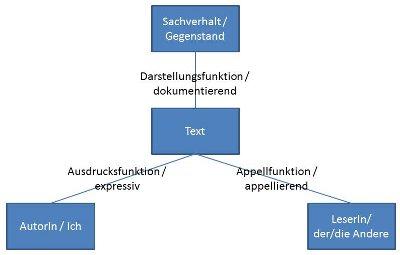 Textintention